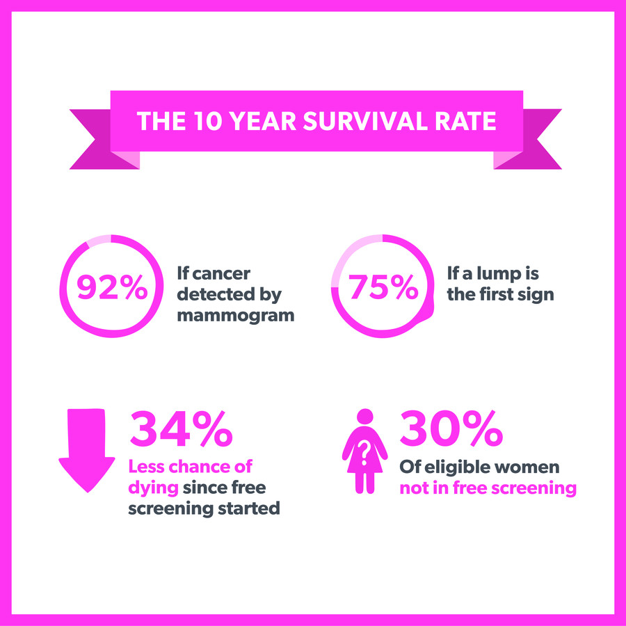 breast-awareness-breast-cancer-in-nz-survival-infographic.jpg