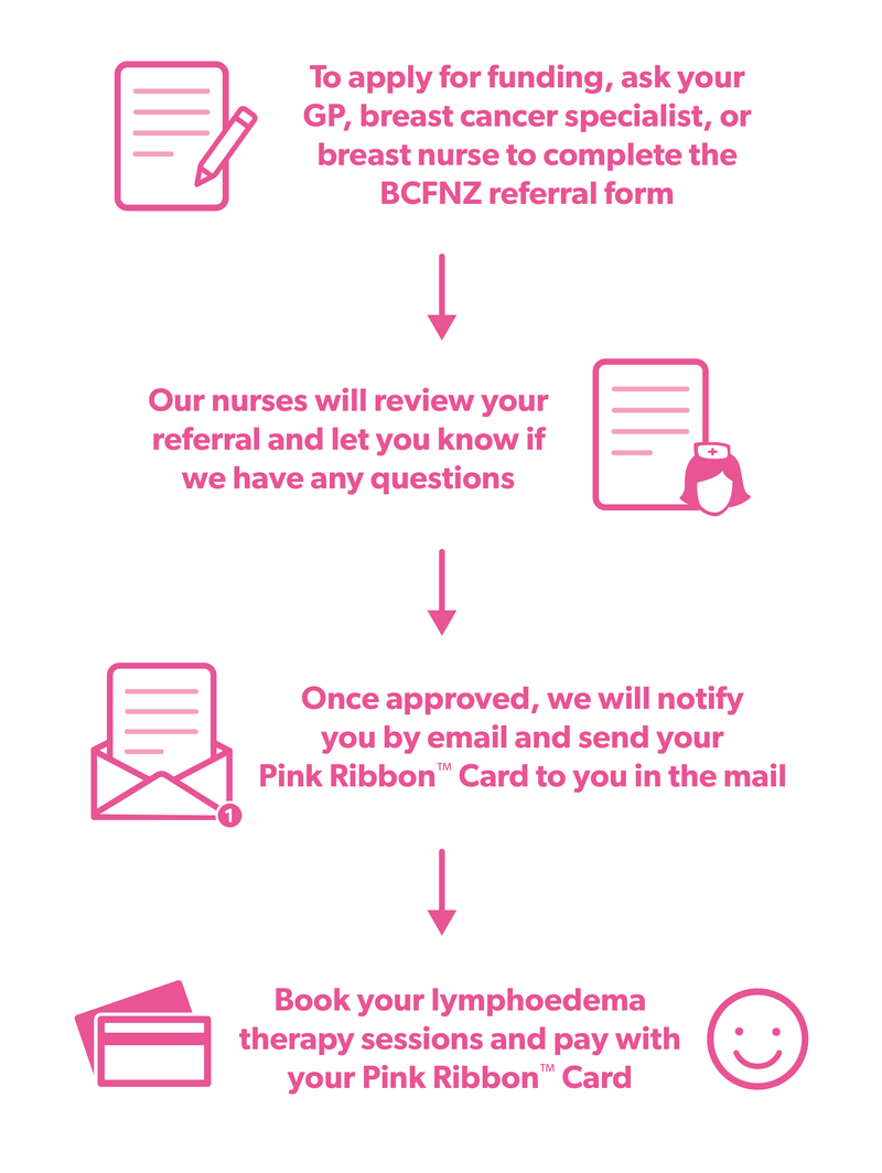 BCFNZ_06-2020_LymphoedemaTherapy_Infographic-01.png